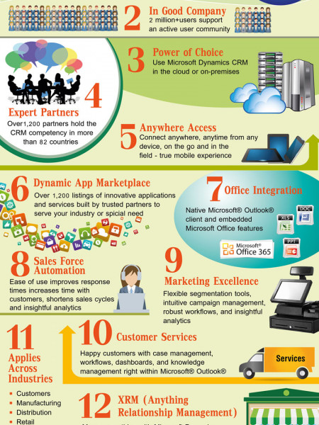 How Microsoft Dynamics CRM helps to Drive Revenue & Serve Customers? Infographic