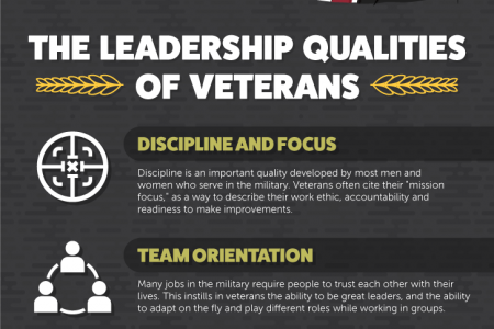 How Military Service Can Lead to Business Success  Infographic