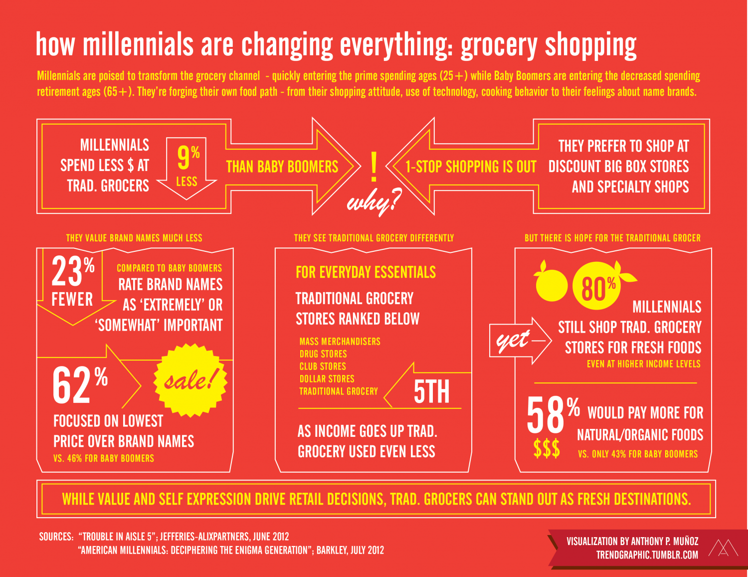 How Millennials Are Changing Everything: grocery shopping Infographic
