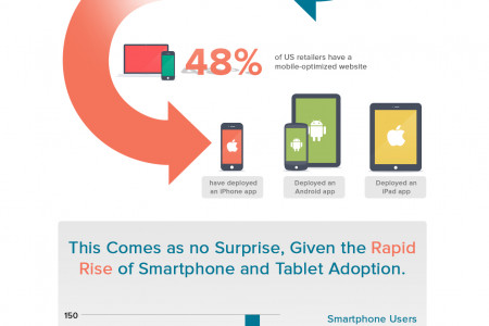 How Mobile Commerce Sales is Growing in US? Infographic
