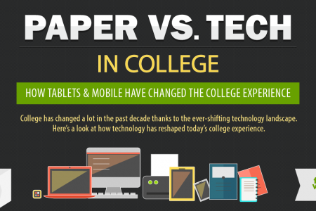 How Mobile Devices Change Learning Experience? Infographic
