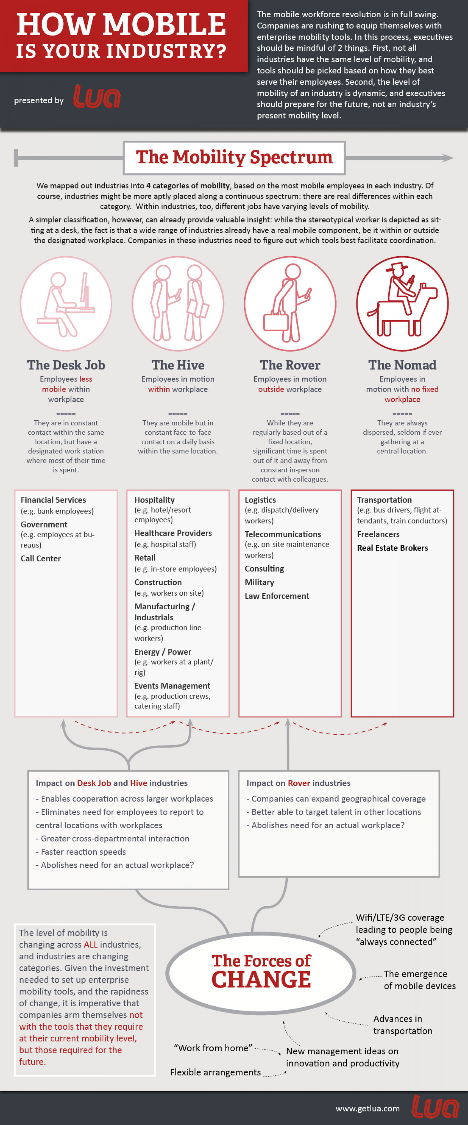 How Mobile Is Your Industry? Infographic