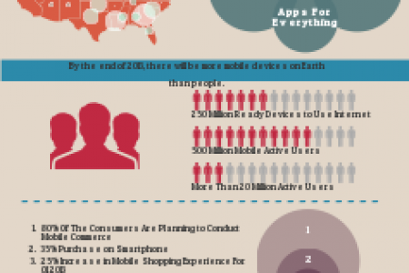 How Mobile Usage Is Changing Our Business Infographic