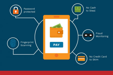 How Mobile Wallet & Payment Fintech Is Taking Over Infographic