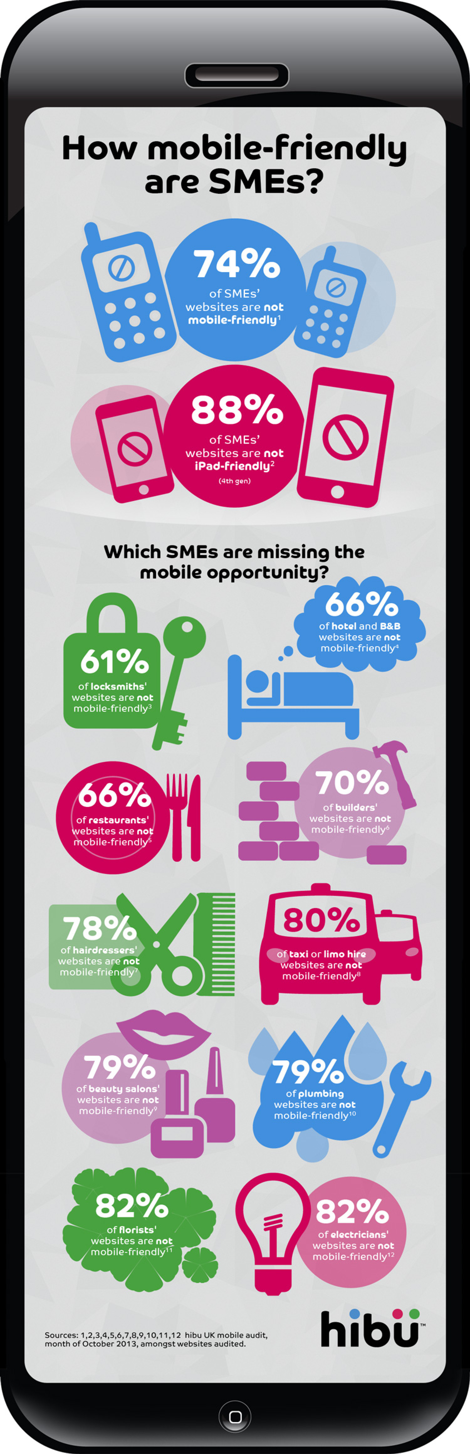 How mobile-friendly are local businesses? Infographic