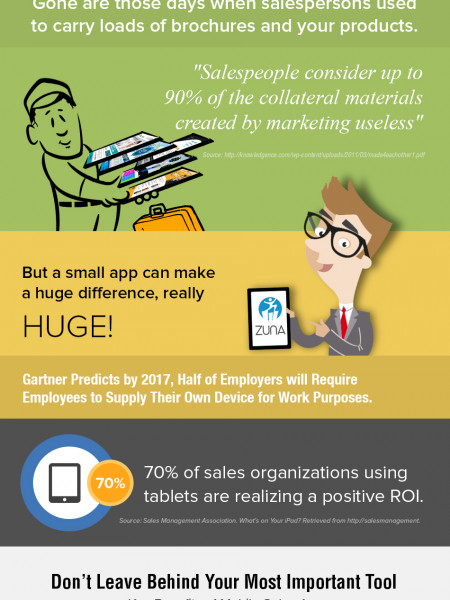 The Mobile Resolution in Sales Arena? Infographic