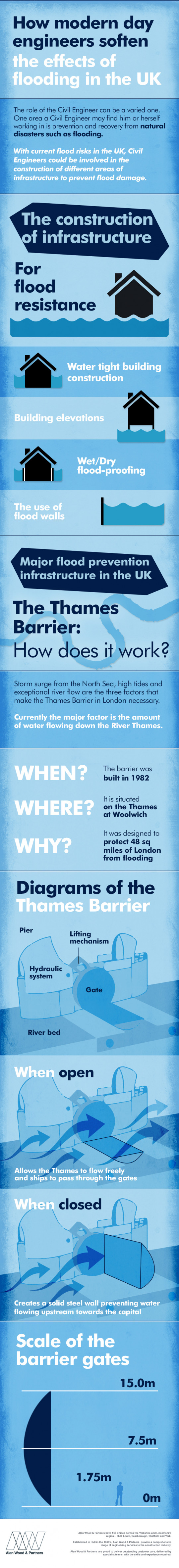 How modern day engineers soften the effects of flooding in the UK