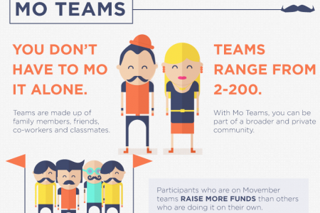 How Movember is made Infographic