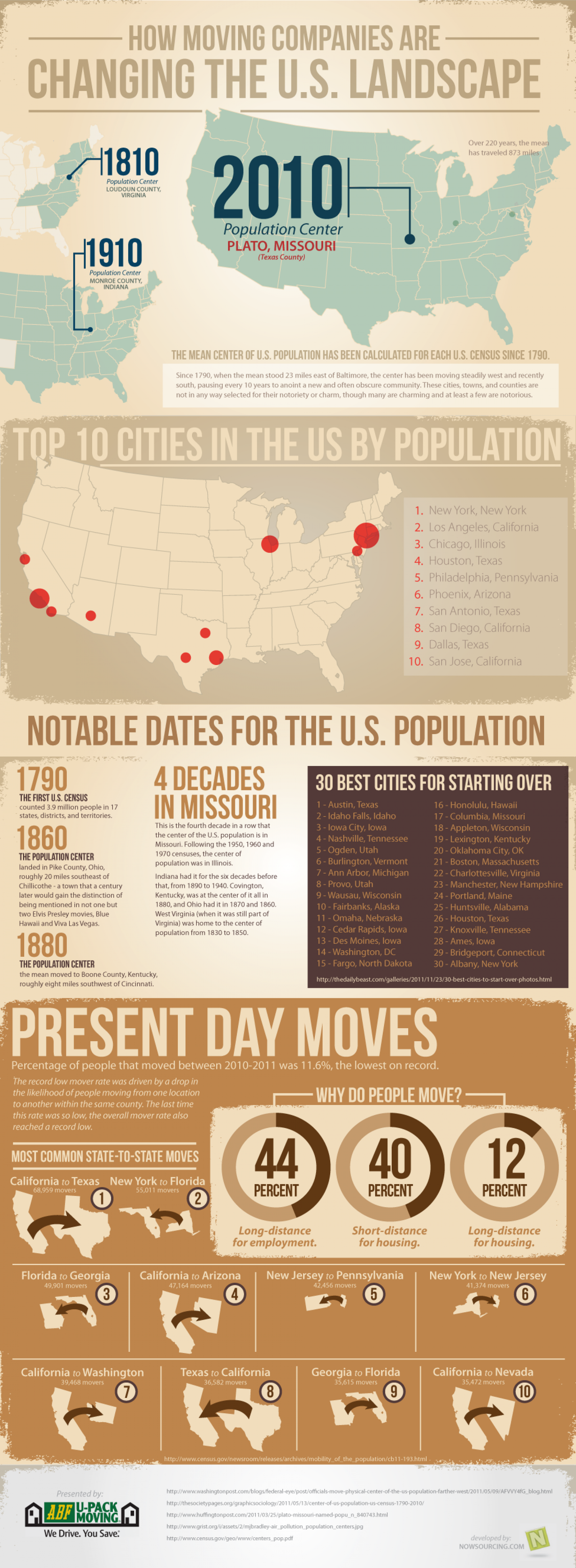 How Moving Companies are Changing the U.S. Landscape Infographic