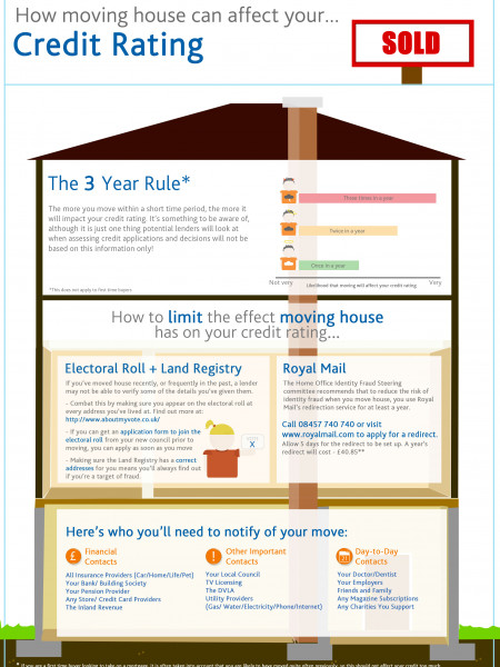 How Moving House Can Affect Your Credit Rating Infographic