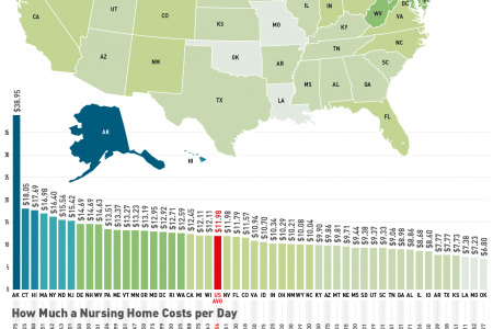How Much a Nursing Home Costs per Hour in Every State Infographic