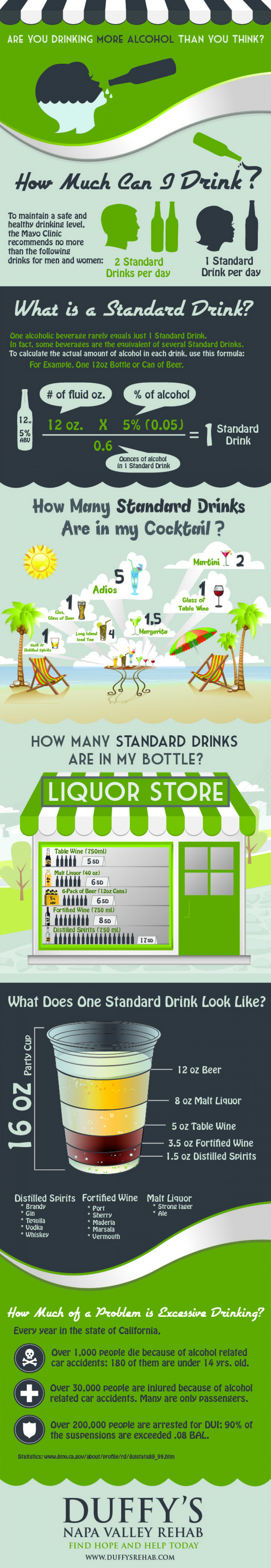 How Much Alcohol Am I Drinking? Infographic