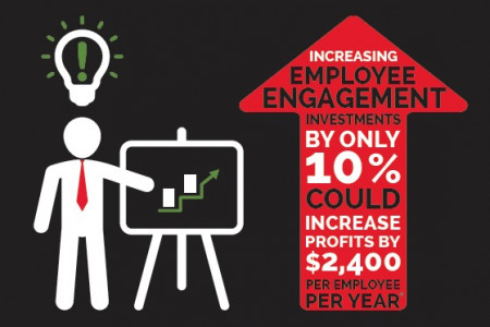 How Much Are Distractions Costing You? Infographic