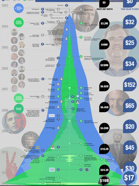 How Much Are You Worth to Mark Zuckerberg? Infographic
