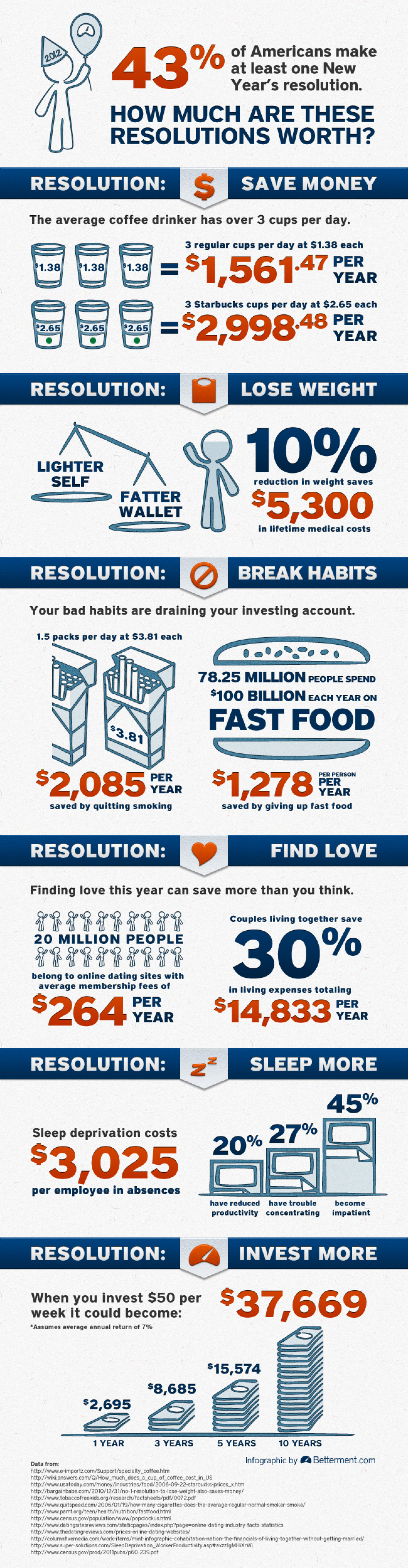 How Much are your New Year's Resolutions worth? Infographic