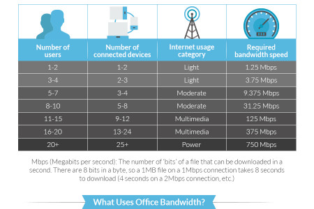 How much bandwidth does your office need? [Visual Asset] Infographic