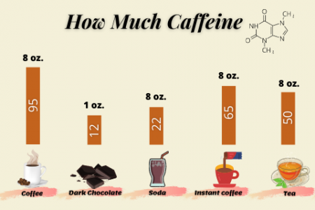 How Much Caffeine In Coffee, Tea, Espresso, Red Bull? Infographic