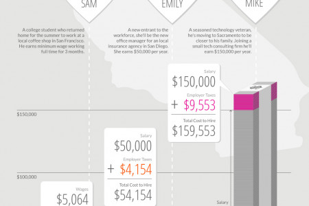 How much California employees add to your payroll Infographic