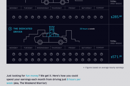 How Much Can I Make Driving With Uber? Infographic