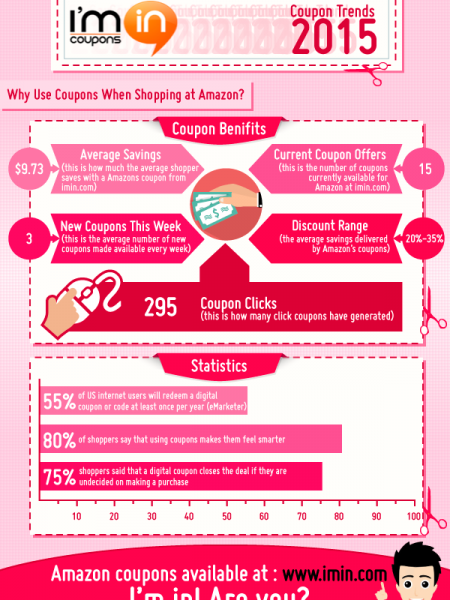 How Much Can You Save with Amazon Coupons in 2015 Infographic