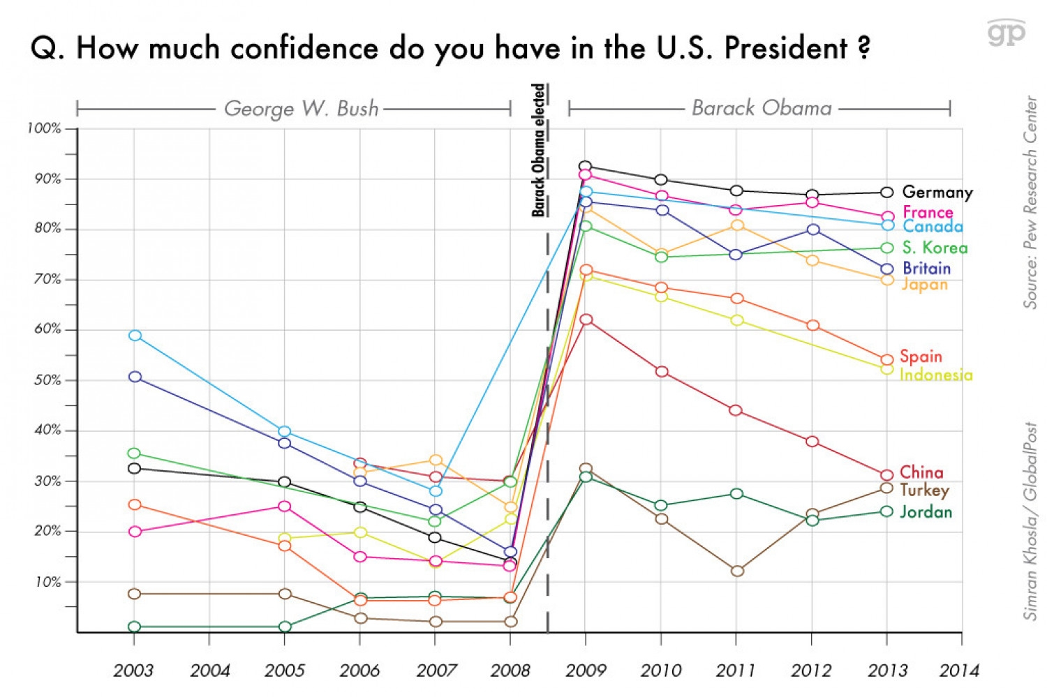 how does the u s president get According to the data, each of the last eight presidents had a higher net  with  someone else, you can write a book and make a great deal of.