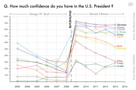 How much confidence do you have in the President of the United States? Infographic