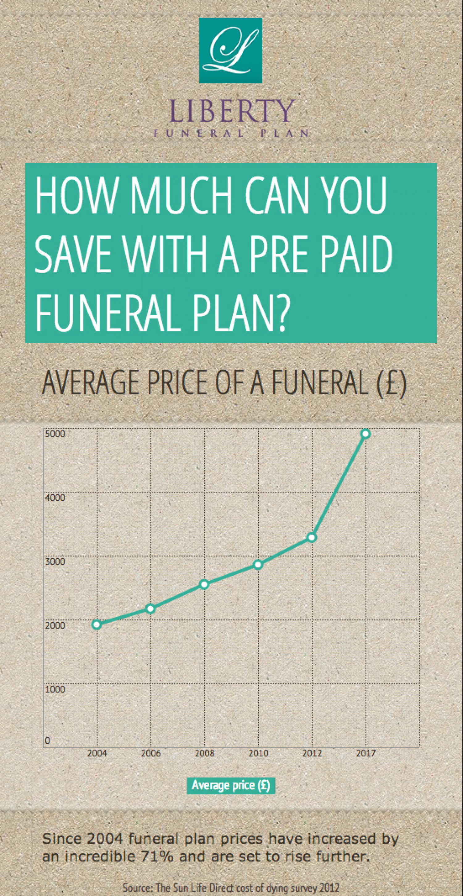 How much could you save with a pre paid funeral plan