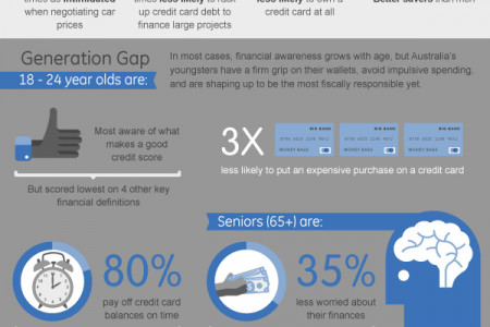 How Much Do Australians Know About Personal Finance? Infographic
