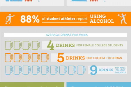How Much Do College Students Drink? Infographic