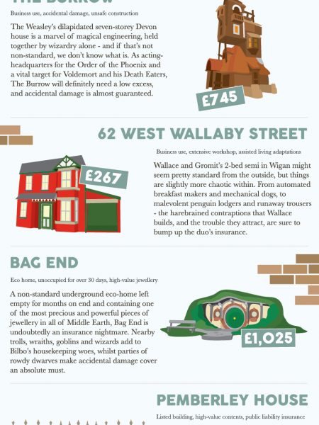 How Much to Insure These Famous Homes? Infographic