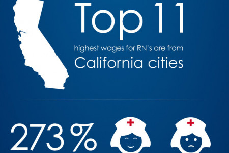 How Much Do RNs Make in the USA? Infographic