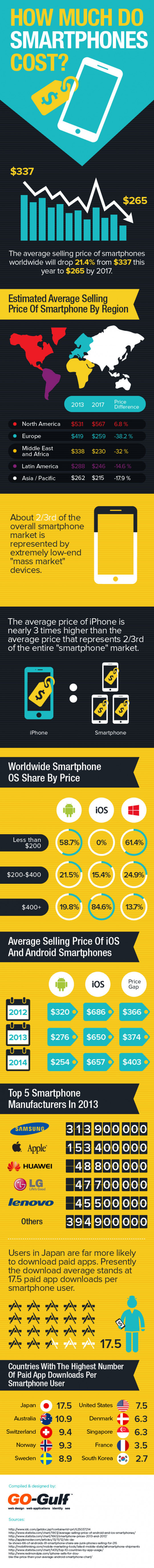 How Much Do Smartphones Cost