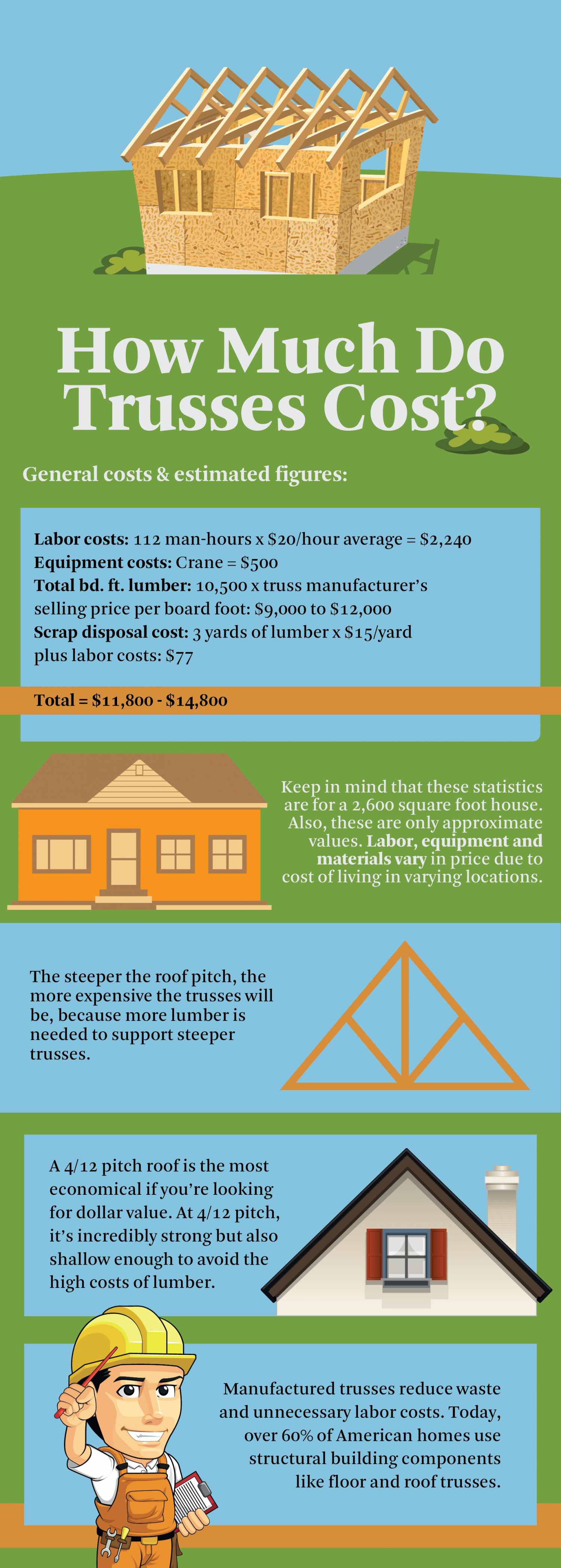 how much do trusses cost infographic