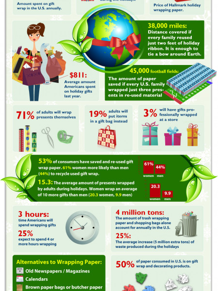 How Much Do You Spend on Gift Wrapping?  Infographic