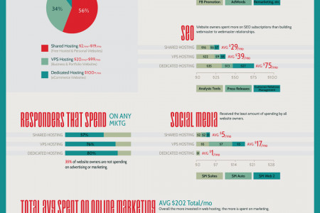 How Much Do You Spend on Online Marketing? Infographic
