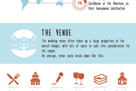 How Much Does A Wedding Cost In The UK? Infographic