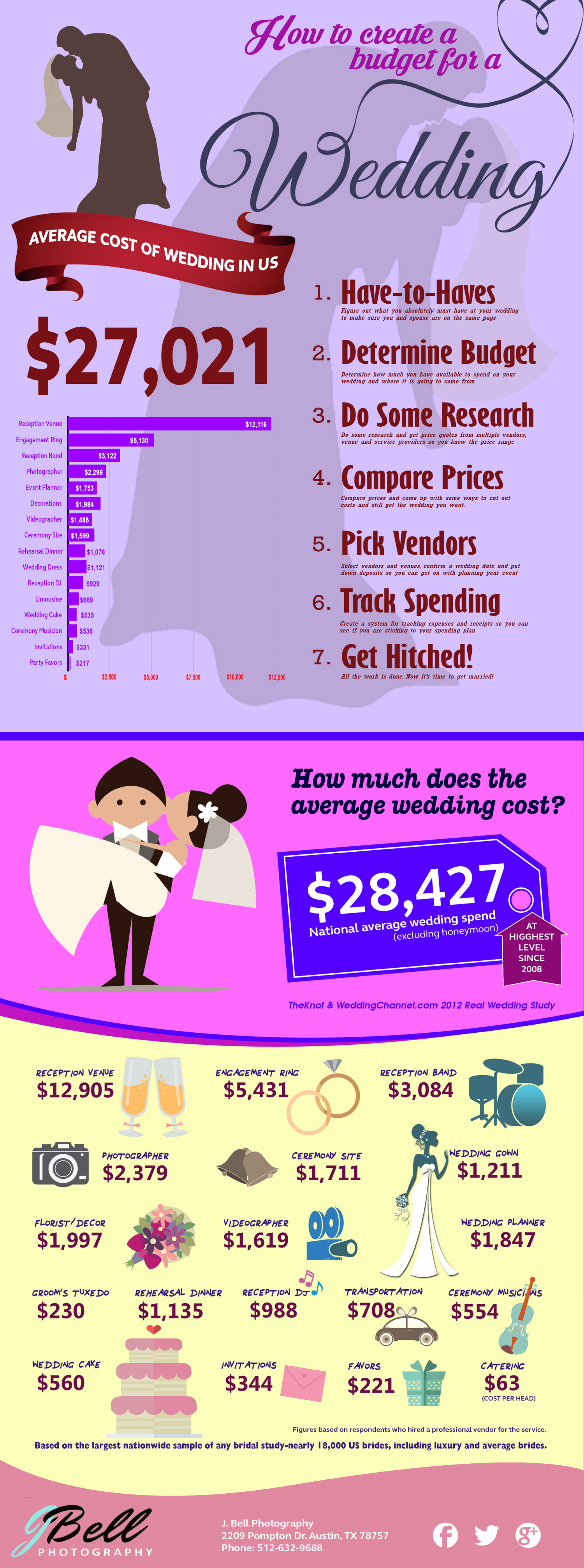 How much does a wedding cost for How much should a wedding cost
