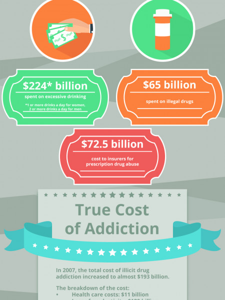 How Much Does an Addict Spend on Drugs? | Better Recovery Rehabilitation Center Infographic