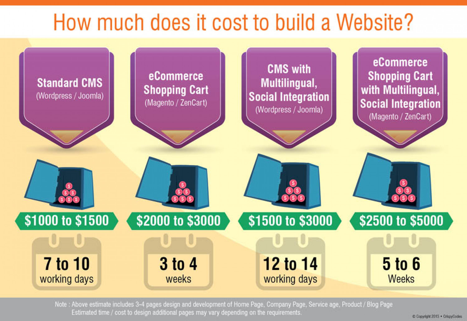 How much does it cost to build a website like airbnb for Website building cost