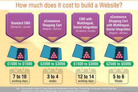 How much does it cost to build a website like Airbnb? Infographic