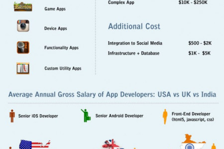 How Much does it Cost to Develop a Mobile App? Infographic