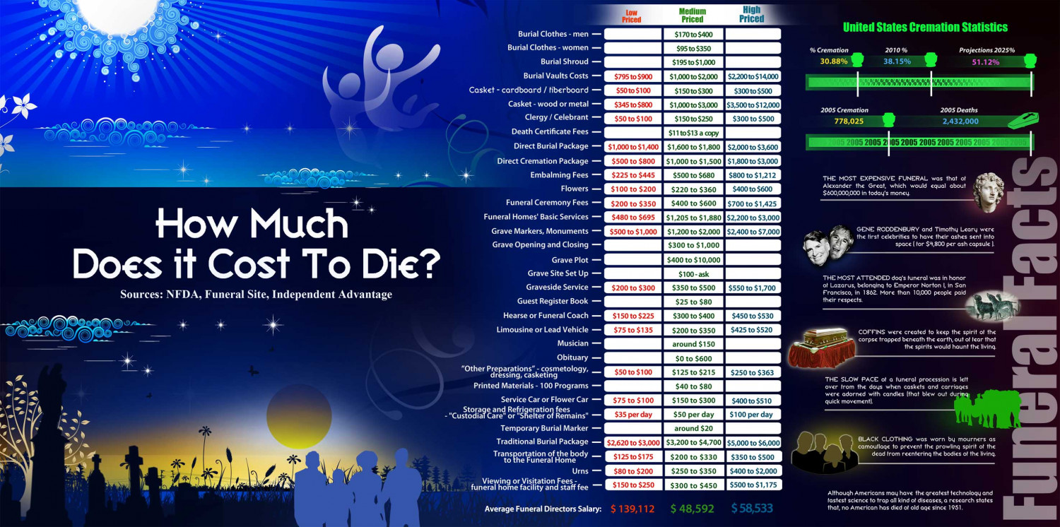 How Much Does it Cost to Die? Infographic