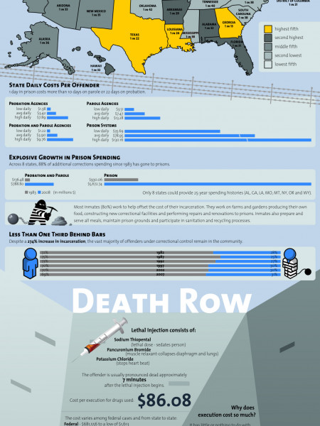 How Much Does it Cost to Keep a Criminal? Infographic