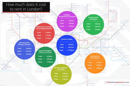 How Much Does It Cost to Rent in London? Infographic