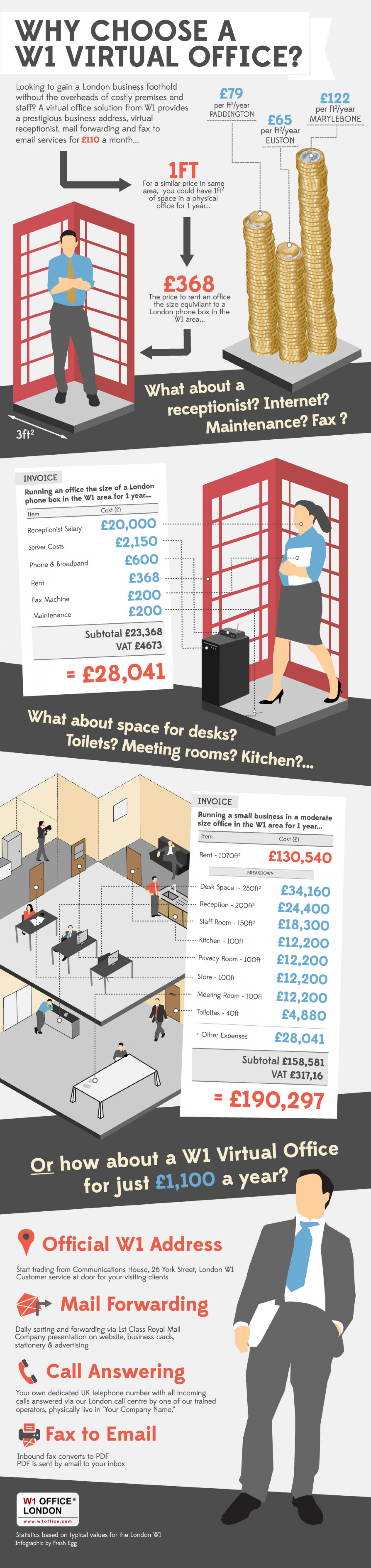 How much does it cost to rent office space in London Infographic