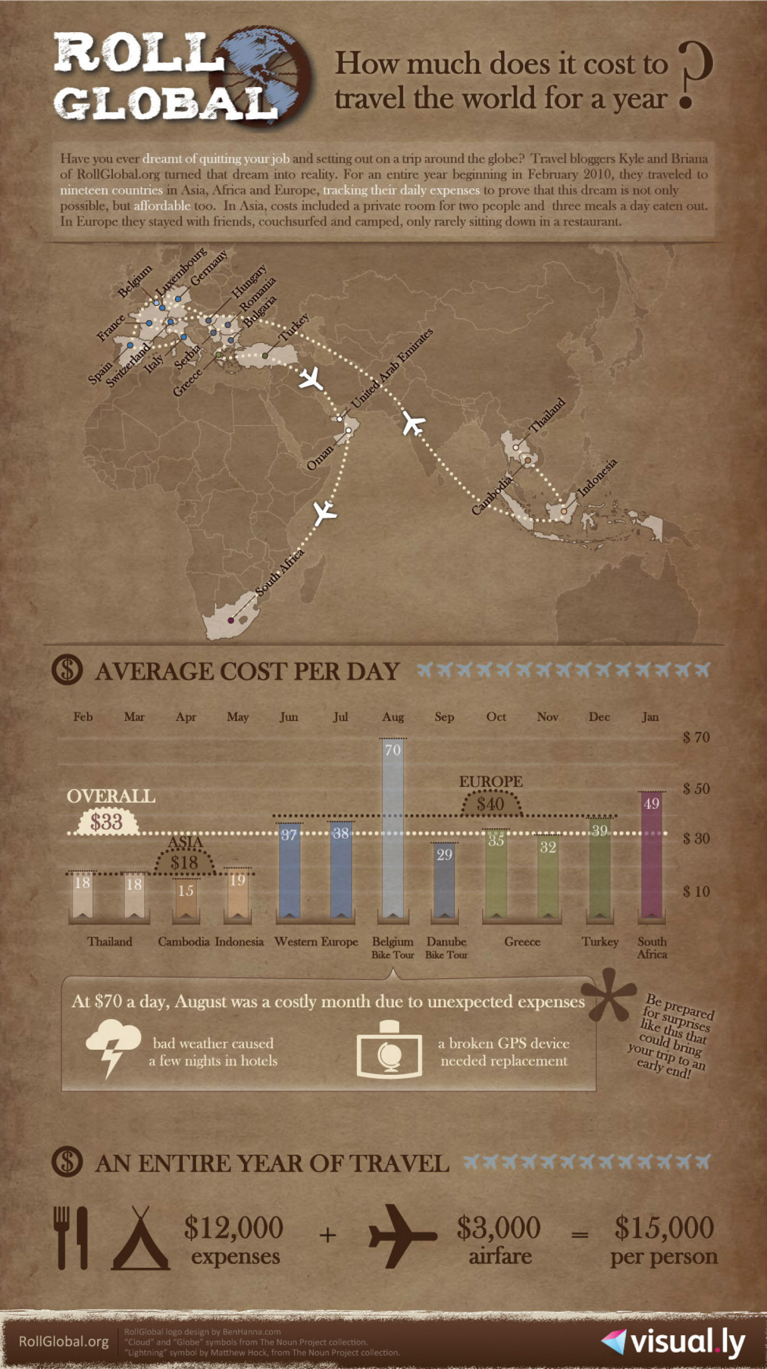 How Much Does It Cost to Travel The World For a Year?