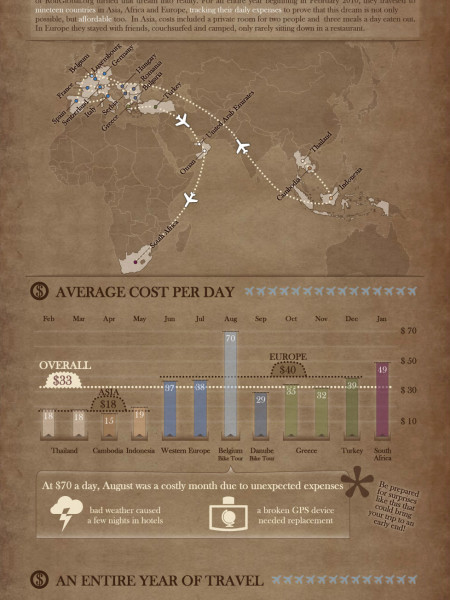 How Much Does It Cost to Travel The World For a Year? Infographic