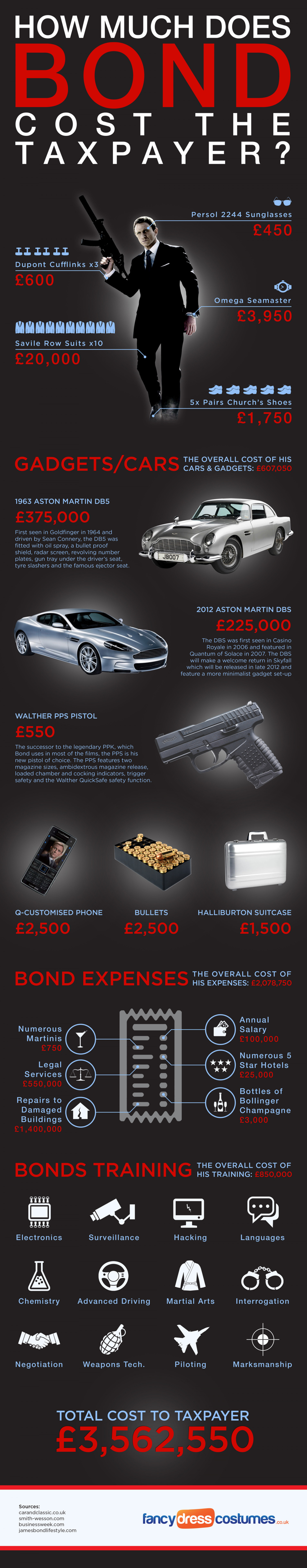 How Much Does James Bond Cost The Taxpayer? Infographic