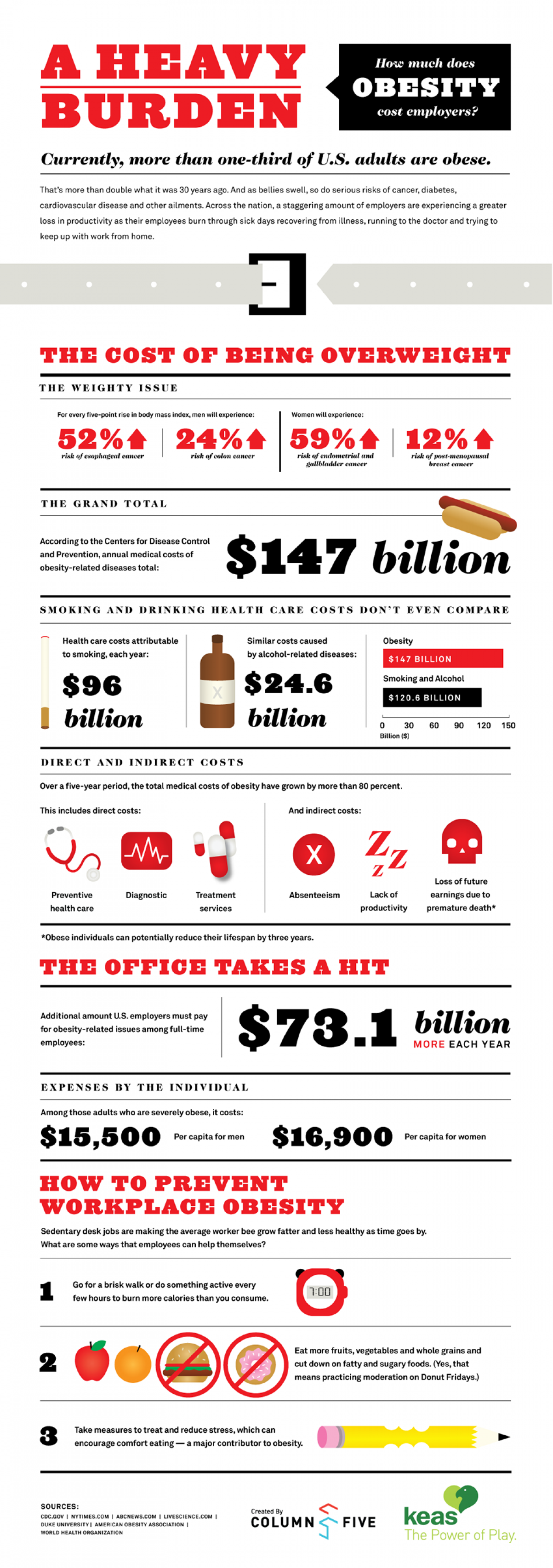 How Much Does Obesity Cost Employers? Infographic