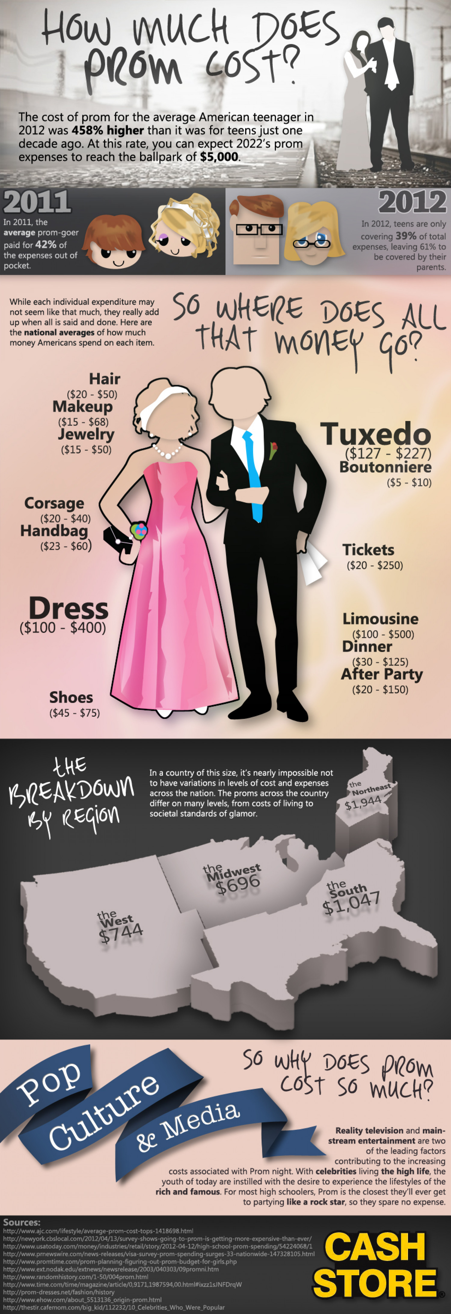 How Much Does Prom Cost Throughout America? Infographic